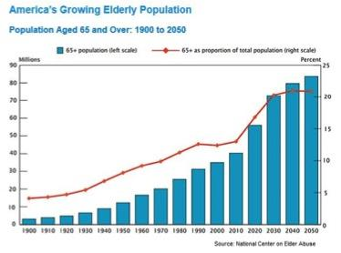 population of elderly in America
