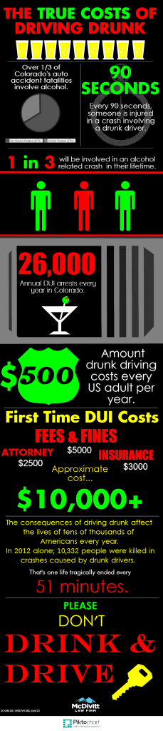 The True Costs of Driving Drunk Cinco