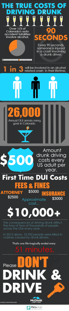 The True Costs of Driving Drunk NYE