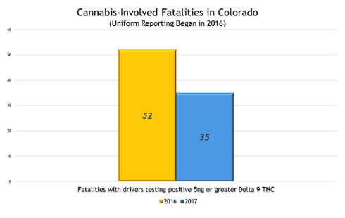cannabis fatalities chart