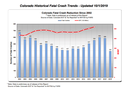 colorado marijuana driving high statistics